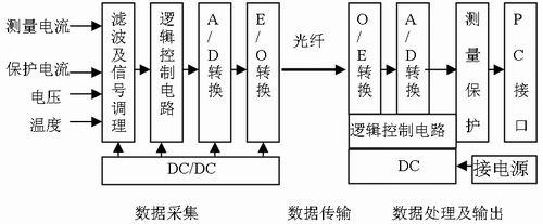 电子式互感器中数据采集系统误差补偿的设计与实现