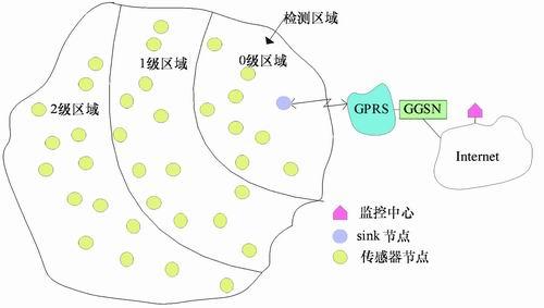 分级有序路由无线传感器网络的研究与测试