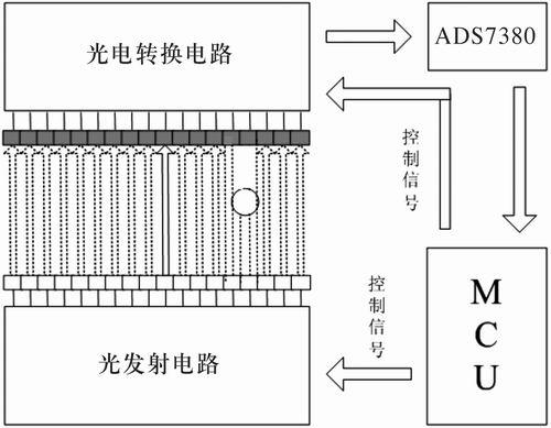 模拟信号处理方式系统结构图