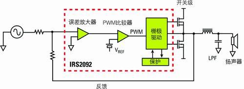 如何设计灵活可扩展的数字音频放大器 - irs2092s的