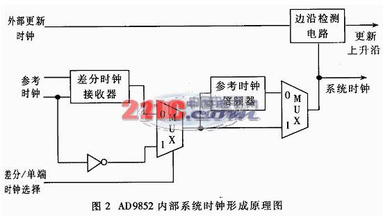 3.5 数据总线和地址总线信号   TMS320C6701的数据总线和地址总线需要同时与EPLD和三片AD9852相连接,为了提高总线的驱动能力,DSP输出的总线需要通过TI公司的SN74LVTH162245芯片进行驱动后才能与这些异步接口的器件相连接。但是,这样直接加上驱动的数字总线和地址部被三片AD9852分时复位会带来另一个潜在的问题,即复用的总线给多片AD9852之间提供了一个互相耦合电气通道,使它们的模拟输出信号之间的隔离度可能达不到60dB的系统指标要求,故需要进一步改进。本系统采用的方