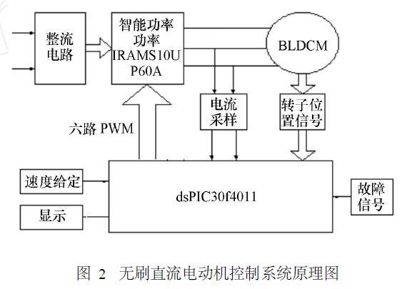 基于dspic的无刷直流电机闭环控制系统设计及软硬件实现
