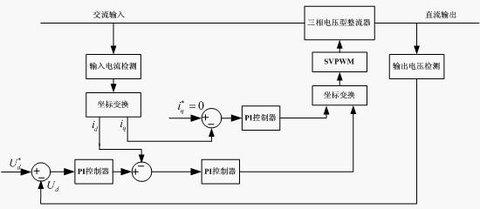 其原理如下:三相交流电通过三相电压型整流电路整流为稳定的直流电压.