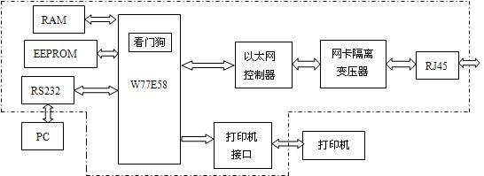 图1 嵌入式网络打印服务器总体设计框图 嵌入式打印服务器需要处理复杂的TCP/IP协议和以太网驱动程序,程序代码较长,系统要求快速处理以太网帧和完成数据收发任务。基于以上考虑,设计中微处理器采用了 W77E58,此芯片内核与51系列兼容,内含32K FLASH ROM,其指令的执行速度是普通51系列单片机的3~4倍,时钟频率最高可设置为40MHz。此芯片内含三个16位的定时/计数器,两个全双工串行口,一个软件可编程的看门狗定时器。设计中采用了此软件看门狗,用来提高本系统的抗干扰能力。 网卡接口芯片采用全