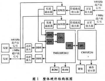 基于dsp的双频超声波流量计硬件电路设计