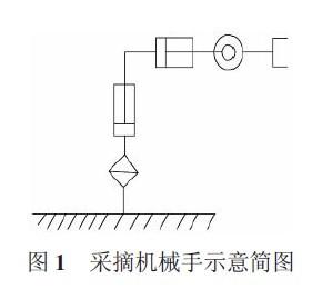 基于arm 的浆果采摘机械手运动控制研究--eaw电子设计图片