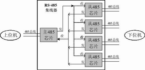 rs-485集线器的设计