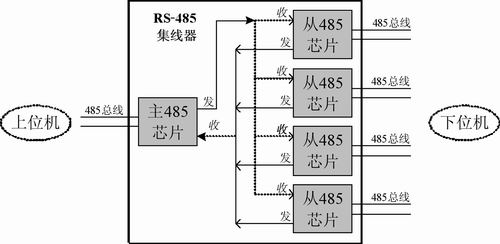 rs-485集线器起到了中继器延长