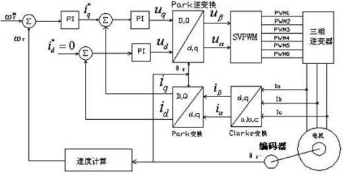 莱姆电流传感器在数字伺服驱动器中的应用及全数字