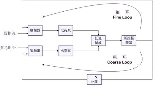 光通信系统2.5gbps双环结构cdr电路设计