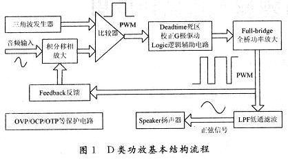 流程上首先将模拟输入信号调制成pwm方波信号