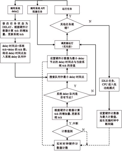 图1 实时时钟修改流程图
