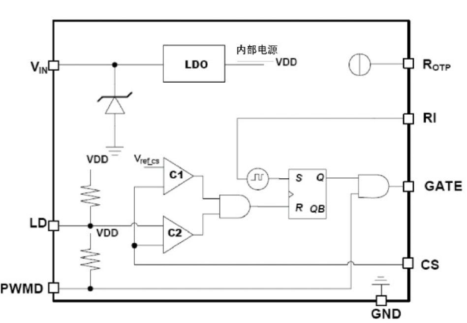 图1 PT4107内部拓扑结构 PT4107是一款高压降压式PWM LED驱动控制器。通过外部电阻和内部的齐纳二极管,可将经过整流的110V或220V交流电压钳位于20V。当VIN上的电压超过欠压闭锁阈值18V后,芯片开始工作,按照峰值电流控制的模式来驱动外部的MOSFET。在外部MOSFET的源端和地之间接入电流采样电阻。该电阻上的电压直接传递到PT4107芯片的CS端,当CS端电压超过内部的电流采样阈值电压后,GATE端的驱动信号终止,外部MOSFET关断。阈值电压可由内部设定,或通过在LD端施加电