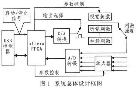 因此电极采集到的模拟信号经信号调理后