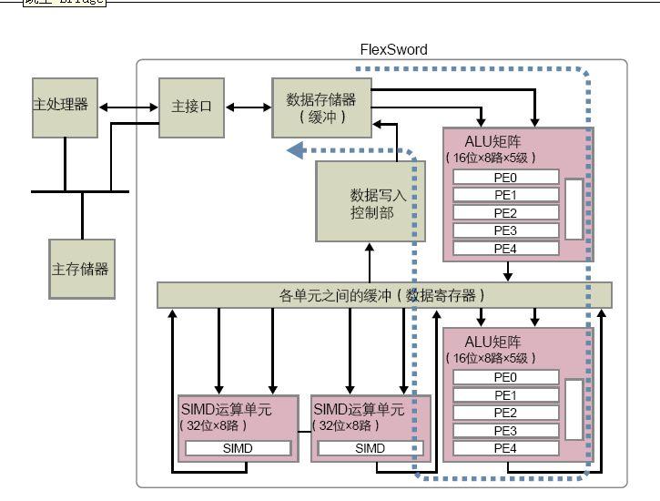 """图3 将ALU矩阵与SIMD结合在一起的FlexSword技术 图3中的蓝色虚线显示出数据的流向,数据先进入ALU矩阵完成SIMD(单指令多数据流)所不擅长的处理,然后再通过SIMD运算单元进行特定的媒体处理。而且,FlexSword技术中不是简单的连接邻近单元,而是依次连接1个、2个、4个邻近单元。吉川宜史表示:""""对于媒体处理的蝶形运算那样一边载入数据一边进行处理的方式,这种连接的效率最高。"""" 三洋电机开发的动态可重构技术的内部结构与东芝的FlexSword技术较为类似。其将2"""