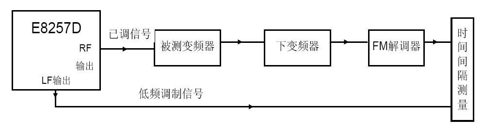 """实验中,在e8257d中设置调制信号为400khz,调制频偏为1mhz,""""fm解调器"""