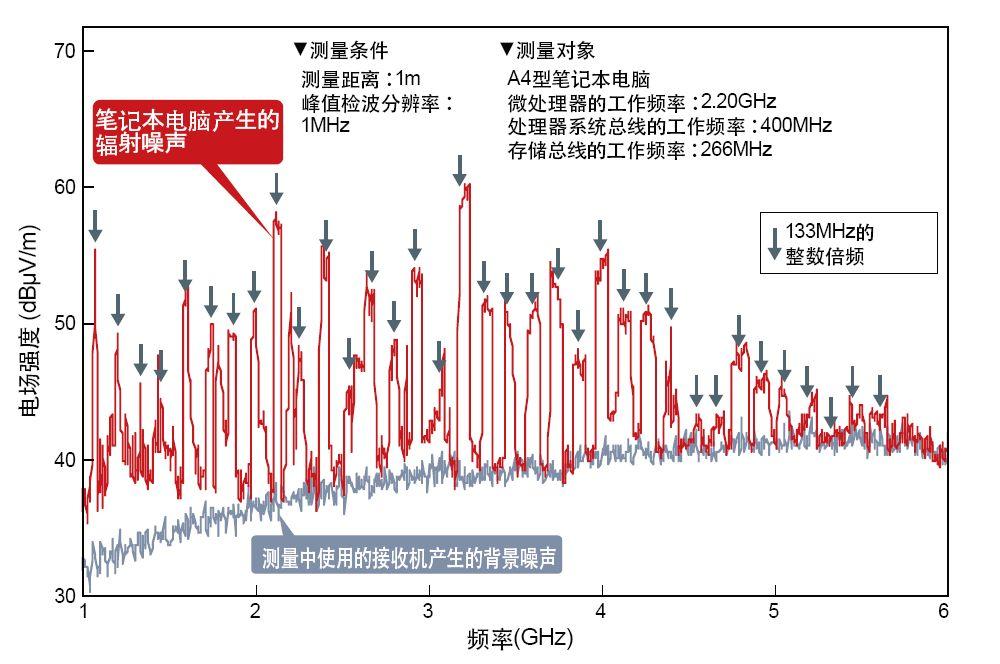 图3 即使时钟频率很低,也会产生ghz级的电磁噪声