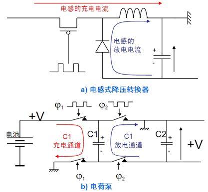 如今便携电子产品中电荷泵电路的开关频率越来越高,故不需要使用尺寸