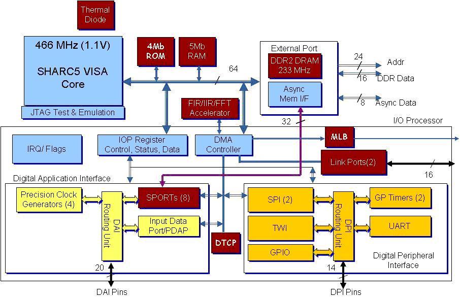 图2:通用dsp的先进代表——sharc adsp2146x的功能框图.