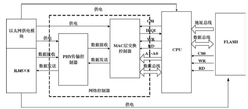 交换机硬件结构图