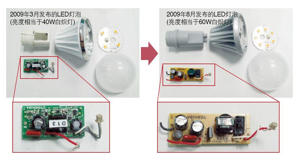 图5 LED灯泡的结构 铝壳外有16个散热片,用于耗散电源以及LED封装产生的热量。 新旧两款产品在外壳形状上没有太大差异,但新产品没有涂层,直接采用裸露的铝表面,而且省去了装饰环,从而控制了成本。 两者内部的电源电路则大不相同。在原来的产品中,树脂壳中电源电路板的内侧使用了填充剂;而在新产品中,由于电路板较大,就没有使用填充剂。工程人员将与金属基板接触的表面做薄,以扩大电源空间。此外,对于电源电路板来说,利用酚醛纸取代玻璃环氧树脂也可以降低成本。当然,较薄的外壳也有助于降低材料成本。 新旧产品的LED