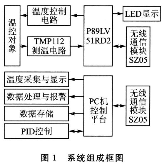 出了系统组成框图,该温度测控系统主要由计算机,单片机,温度测量电路