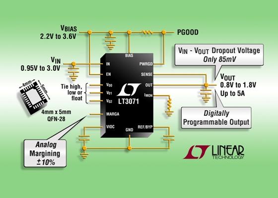 LT3071 的输出电压可采用数字方式来设置,置范围为 0.8V 至 1.8V (以 50mV 增量)。其准确度在整个电压、负载和温度范围内被严格规定为 ±1%。模拟输出裕度控制功能可以在连续 ±10% 的范围内调节系统输出电压,这在系统开发调试时非常有利。一个电源良好 (PowerGood) 标记指示输出电压是否在稳定状态,或该器件是否处于 UVLO 状态,这个标记还对热故障提供早期报警指示。一个输出电流监视器提供了输出电流的比例动态表示 (I