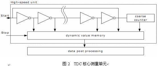 高精度时间数字转换器tdc-gp2在超声波流量计量中的应用