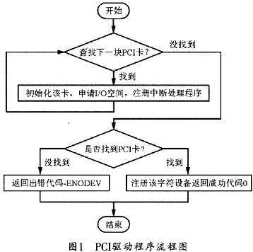 图1所示是linux下pci驱动程序的流程图