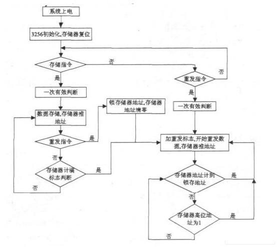 飞机设计流程图