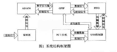 基于usb2.0的轨道电路信号车载采集与分析系统