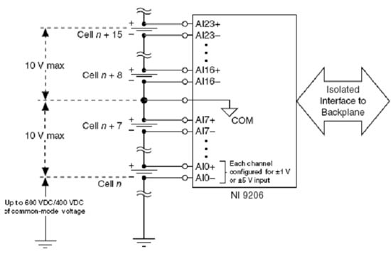 用于燃料电池的NI 9206 CompactRIO模拟输入模块配备了16个差分通道,内置一个16位模数转换器用于对电池堆进行测量。通过在底板上增加更多模块,还可以轻松实现通道数扩展。为了克服共模电压引入的误差,NI 9206在其每组8通道,共两组的结构内提供了600V的通道到地隔离。这两组结构采用相同的COM端子,二者之间可达到10V的隔离。因此,NI 9206上两组结构(每组8个差分通道)间的压差总共不能超过10V,但COM端子本身相对于地可以高达600V。所以NI 9206最适合测量PEM这类单元