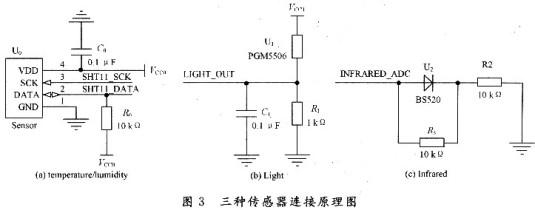 由于光照度传感器,红外传感器数据的采集就是直接将输入的模拟量转化