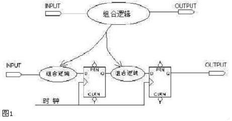 实现拆分大组合逻辑的方法——eaw电子设计应用