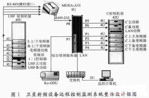 卫星射频设备远程控制监测系统的设计与实现
