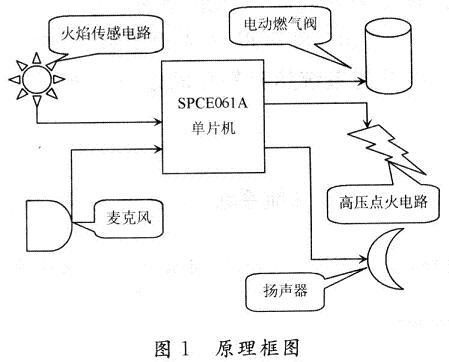 2 软件设计   该语音控制装置的硬件电路结构简单,工作量较大的是