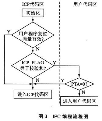 icp 编程   icp编程流程图如图3所示