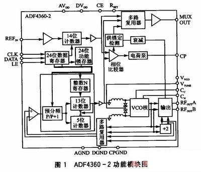 压控振荡电路设计