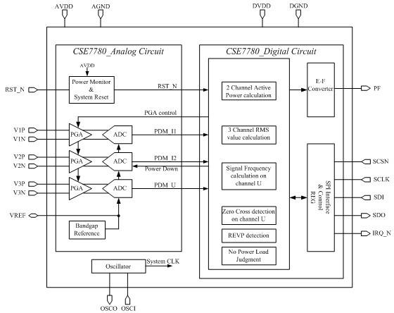 数模混合集成电路设计