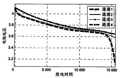 基于ltc6802的锂电池组均衡电路设计