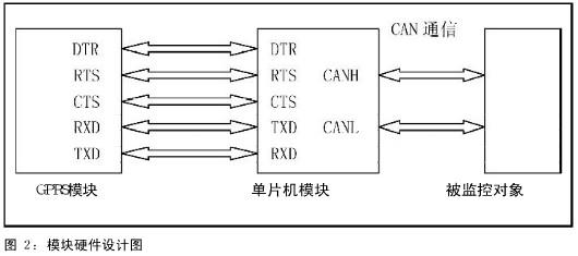 3  通信模块硬,软件设计    gprs模块通过串口与单片机进行数据传送.