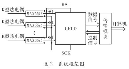 基于max6675多路温度采集系统设计与实现
